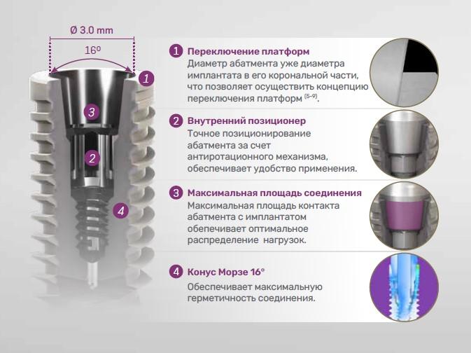 Соединение Имплантат-абатмент